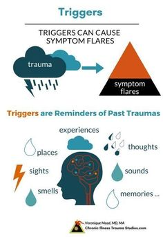 Triggers are reminders of past trauma and can stimulate onset of disease, symptom flares and exacerbations. They are evidence of the links between chronic illness, trauma and the nervous system. Chronic Illness, Chronic Pain, Chronic Stress Symptoms, Bpd Symptoms, Fibromyalgia, Adverse Childhood Experiences, Trauma Therapy, Behavioral Therapy, Occupational Therapy