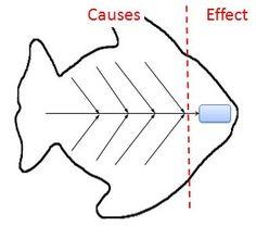 ishikawa fishbone diagram templates are handy for problem