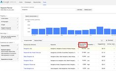 How to do Keyword Research in 90 Minutes http://moz.com/blog/keyword-research-in-90-minutes #smbiztips #business #keywords keyword search volume adwords