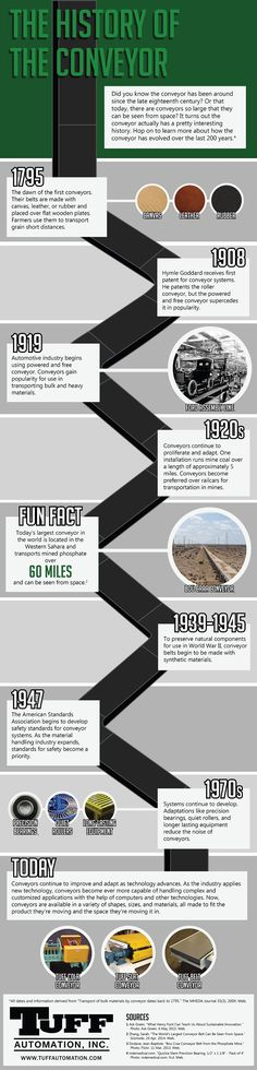 The History of the Conveyor [Infographic] Conveyor System, Conveyor Belt, Design System, Interesting History, Fun Facts, Supply Chain, Popular Culture, Warehouse, Brain