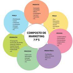 Outro composto também conhecido é o dos 7 P's. Muito usado para prestadores de serviço e para quem é do segmento da moda. São os 4 P's (que falamos ontem)  PROCESSO: pense no melhor processo do seu negócio (da fabricação até a entrega) PESSOAS: quem são as pessoas que integram o processo e o que a marca pode fazer para melhorar PROVA FÍSICA: pense na experiência que você proporciona para o consumidor