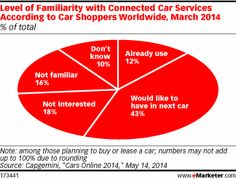 Connected Cars Grab Auto Shoppers' Attention - eMarketer