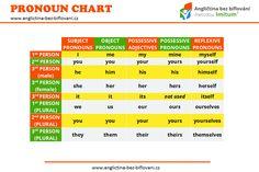 Dnes Vám nabízíme jednoduchou tabulku osobních, přivlastňovacích a zvratných zájmen v angličtině. #pronounchart