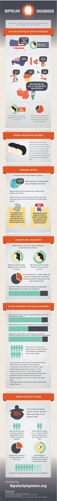 Bipolar disorder #infographic understanding mental illness #support