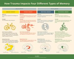 How Trauma Impacts Four Different Types Of Memory - (nicabm)