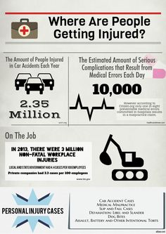 Personal Injury Infographic Personal Injury, Medical, Day, Infographics, Infographic, Medicine, Med School, Info Graphics, Visual Schedules