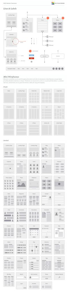 Flowcharts and Wireframes for designing Websites and Web Applications