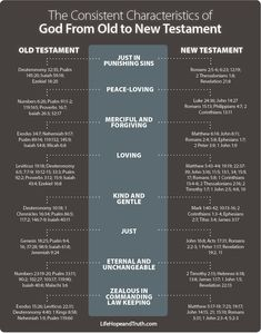 Characteristics of God From Old to New Testament