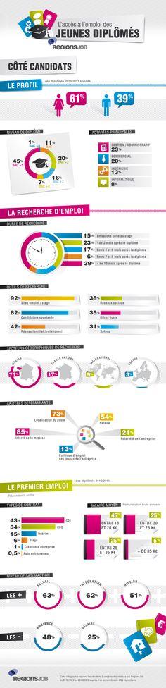 [Infographie] L'accès à l'emploi des jeunes diplômés (coté candidats) #infographics #jeunes #emplois #RH