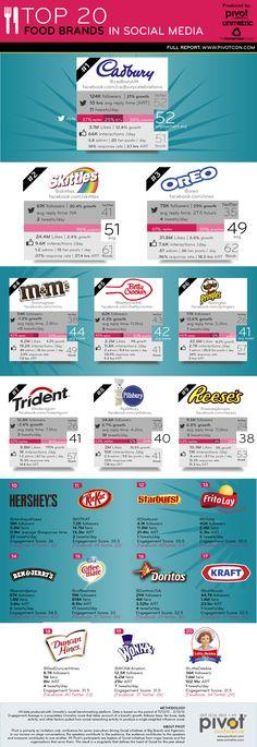 Top 20 food brands on #socialmedia #infographic