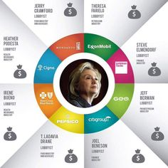 """This is where Hillary Clinton gets most of her money. If you think they pay her this money just because they like her and not because they expect her to """"help"""" them, you're crazy! #DropOutHillary #NeverHillary"""