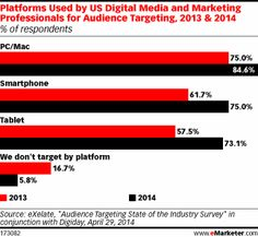 Platforms Used by US Digital Media and Marketing Professionals for Audience Targeting, 2013 & 2014 (% of respondents)