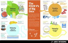 Infographic: the 4 V's of big data