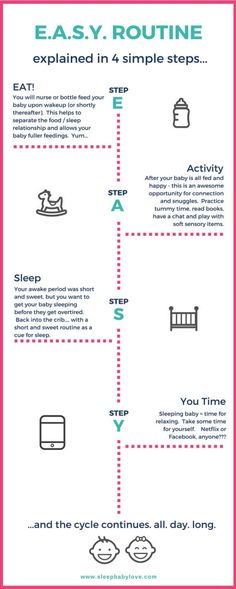 The EASY Routine (east, activity, sleep, you) time explained in 4 easy steps.