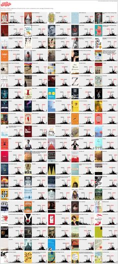 Data from 733,802 judgments of books by their covers, compared to their average GoodReads rating.