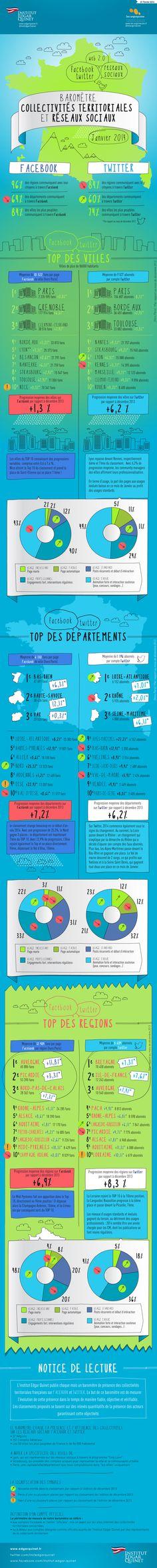 """Découvrez le baromètre de Janvier 2014 """"Collectivités territoriales et réseaux sociaux"""". Voici le classement du #basrhin: 1er département sur Facebook et 5e département sur Twitter! Merci à tous!"""