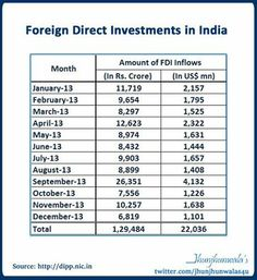 #FDI Foreign Direct Investments in India for 2013  FDI Inflows monthly from January to December 2013  #IndiaFDI #ForeignDirectInvestments #IndiaInvesting #InvestIndia #FDIflows #IndiaMoneyFlow