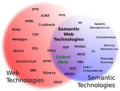 Semantic Web: The web of data