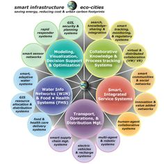 Smart Infrastructure - Eco-cities