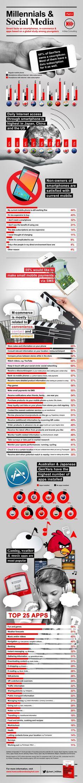 Millennials & Sociale media: Smart facts over smartphones, apps & m-commerce (Joeri Van den Bergh)