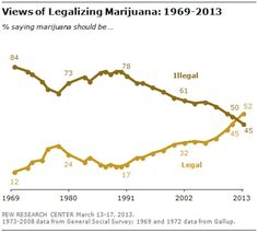 Views of Legalizing Marijuana: 1969-2013  [click on this image to find a short clip and analysis of the fight over legalizing marijuana]