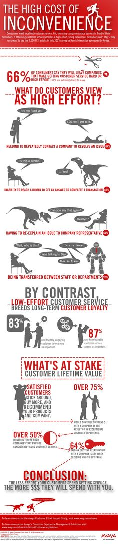 Why Bad Customer Service Bleeds Your Company Dry (Infographic) image avaya customer effort survey infographic june 20132