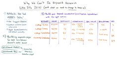 Why We Can't Do Keyword Research Like It's 2010 Whiteboard © Rand Fishkin | MOZ