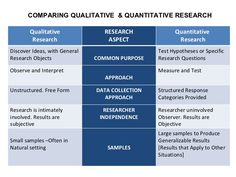 chart gives a very good description of the differences between qualitative and quantitative research. This may help us all in our decision of which to use in our dissertation. Essay Writing Help, Research Writing, Research Question, Academic Writing, Research Paper, Writing Papers, Writing Skills, Nursing Research, Clinical Research