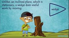 Kids can sometimes get confused with the difference between an inclined plane and a wedge. This short video makes it very clear! Much more on this site about simple machines!