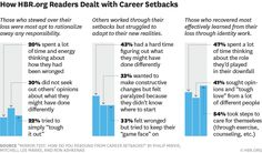 Resilience alone won't bring you back from a career disaster http://s.hbr.org/1RcXXk1