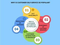 What is CUstomer Self Service and Why it is Popular?