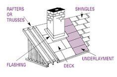 Image result for roof structure design
