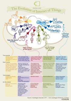 Evolution of Internet of Things