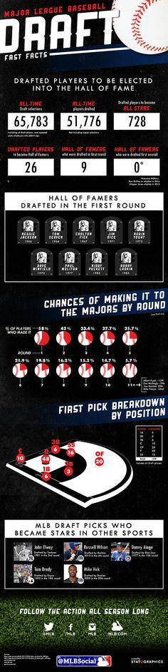 [INFOGRAPHIC] From the Draft.