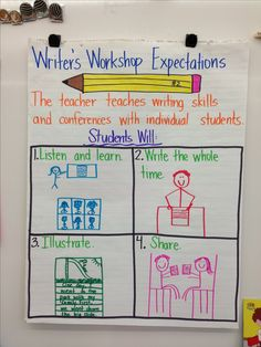 Writer's Workshop Expectations, so cute! I am totally implementing this in my classroom! MUST HAVE!