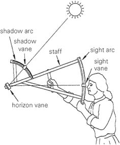 The backstaff is a navigational instrument that was used