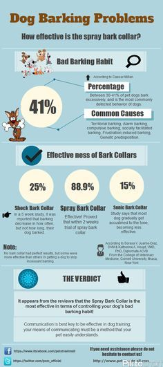 A detailed about barking behavior of dogs and how effective spray bark collar is to prevent nuisance barking. Best Pet Dogs, Animal Nutrition, Pet Nutrition, Nutrition Guide, Natural Pet Food, Puppy Supplies, Pet Vet, Puppy Treats