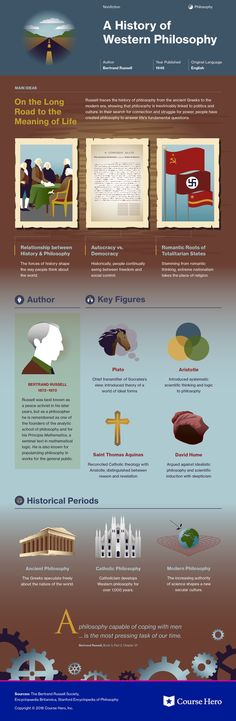 This @CourseHero infographic on A History of Western Philosophy is both visually stunning and informative!