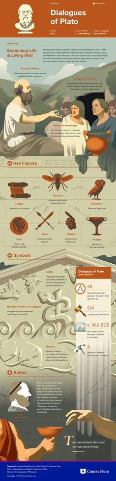 This study guide and infographic for Plato's Dialogues of Plato offer summary and analysis on themes, symbols, and other literary devices found in the text. Explore Course Hero's library of literature materials, including documents and Q&A pairs. World Literature, English Literature, Classic Literature, Books To Read, My Books, Book Study, Book Summaries, History Facts, Critical Thinking