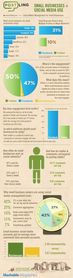 social media use in small businesses