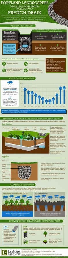 french drain design pdf diagram landscapers discuss underground workings calculations