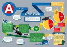 A is for application
