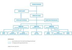 Struktur Organisasi Blue Bird Group