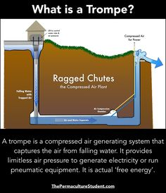Strategies For alternative energy Alternative Energie, Hydroelectric Power, Survival Life Hacks, Water Powers, Energy Projects, Water Systems, Renewable Energy, Save Energy, Solar Power