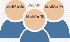learn the basic difference between Modifier 58, 78 and 79 which are used during postoperative period along with the examples which will useful for coders.
