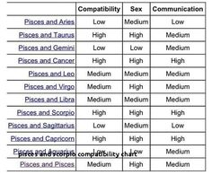 Exact Astrology Matches Chart Aries And Zodiac Compatibility Zodiac Compatibility Sex And Communication Chart Stars Sign Compatibility Chart Pisces And Scorpio, Virgo And Cancer, Astrology Pisces, Pisces Quotes, Pisces Zodiac, Zodiac Signs Compatibility Chart, Numerology Compatibility, Capricorn Compatibility Chart, Pisces Traits