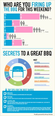 85 best barbeque posters images on pinterest bar grill cooking we asked our facebook fans how to get summer entertaining done the aussie way fandeluxe Image collections