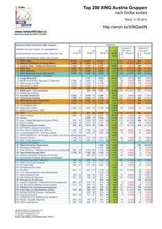 #Data #Data #Data #XING Ranking #2010 - #2011 - #2012 - #2013