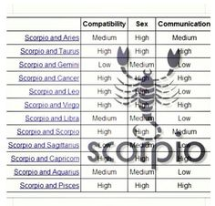 Scorpio Compatibility Chart With All Signs
