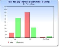 This is an article on a news site that is mainly about pop culture, and is written by a female gamer. She spends a good portion of the article defending certain game series that have been the main focus of a lot of people's arguments that video games themselves are sexist (Grand Theft Auto, Leisure Suit Larry, and the Dead or Alive fighting games are the examples used by the author). She then goes on to talk about online harassment as the real problem, and not he games themselves,
